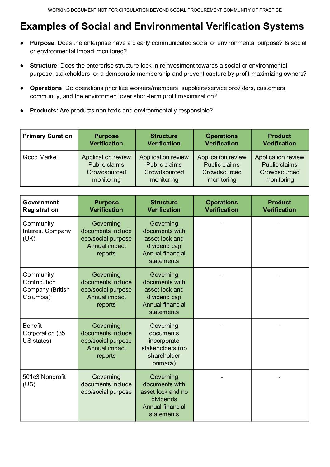 Examples of Social and Environmental Verification Systems